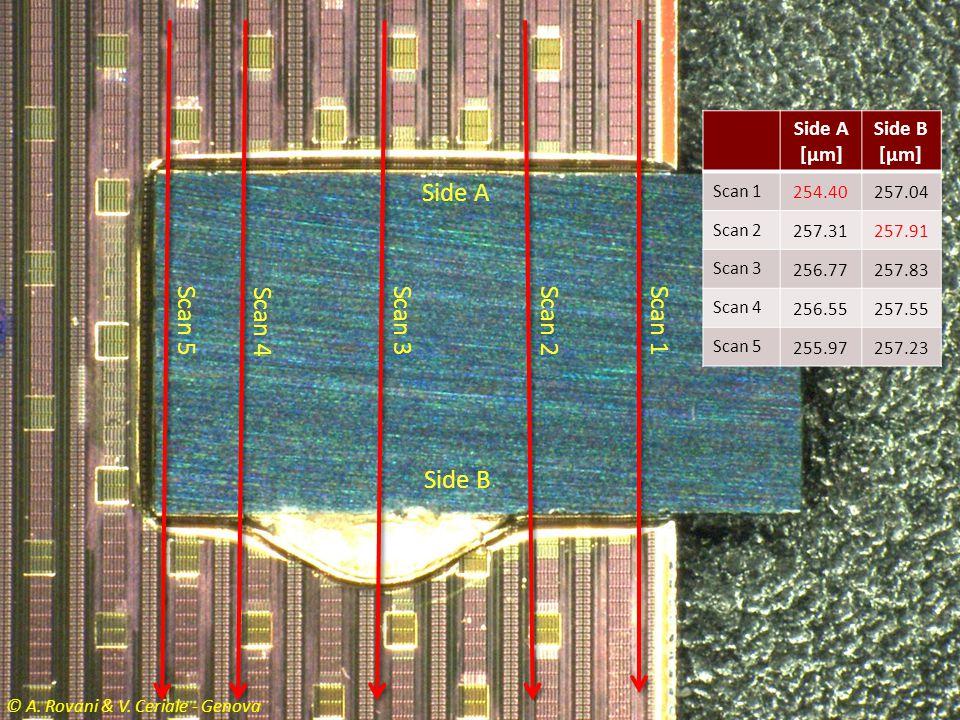 sd Side A Scan 5 Scan 4 Scan 3 Scan 2 Scan 1 Side B Side A [µm]
